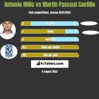Antonio Milic vs Martin Pascual Castillo h2h player stats