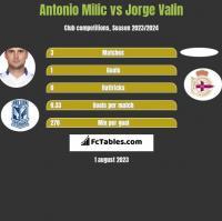 Antonio Milic vs Jorge Valin h2h player stats
