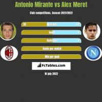 Antonio Mirante vs Alex Meret h2h player stats