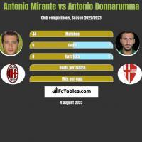 Antonio Mirante vs Antonio Donnarumma h2h player stats