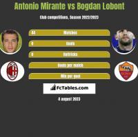 Antonio Mirante vs Bogdan Lobont h2h player stats