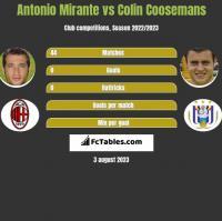 Antonio Mirante vs Colin Coosemans h2h player stats