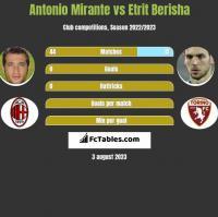 Antonio Mirante vs Etrit Berisha h2h player stats