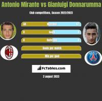 Antonio Mirante vs Gianluigi Donnarumma h2h player stats