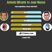Antonio Mirante vs Juan Musso h2h player stats