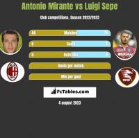 Antonio Mirante vs Luigi Sepe h2h player stats