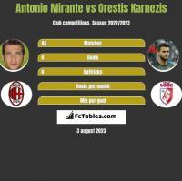 Antonio Mirante vs Orestis Karnezis h2h player stats