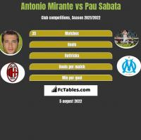 Antonio Mirante vs Pau Sabata h2h player stats