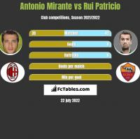 Antonio Mirante vs Rui Patricio h2h player stats
