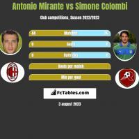 Antonio Mirante vs Simone Colombi h2h player stats
