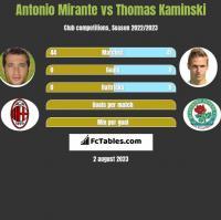 Antonio Mirante vs Thomas Kaminski h2h player stats