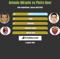 Antonio Mirante vs Pietro Boer h2h player stats
