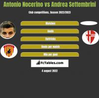 Antonio Nocerino vs Andrea Settembrini h2h player stats