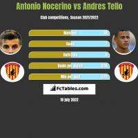 Antonio Nocerino vs Andres Tello h2h player stats