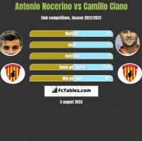 Antonio Nocerino vs Camillo Ciano h2h player stats