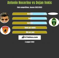 Antonio Nocerino vs Dejan Vokic h2h player stats
