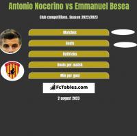 Antonio Nocerino vs Emmanuel Besea h2h player stats