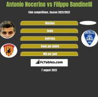 Antonio Nocerino vs Filippo Bandinelli h2h player stats