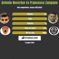 Antonio Nocerino vs Francesco Zampano h2h player stats