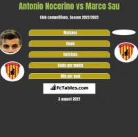 Antonio Nocerino vs Marco Sau h2h player stats
