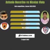 Antonio Nocerino vs Nicolas Viola h2h player stats