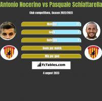 Antonio Nocerino vs Pasquale Schiattarella h2h player stats