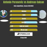 Antonio Perosevic vs Andreas Calcan h2h player stats