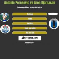 Antonio Perosevic vs Aron Bjarnason h2h player stats