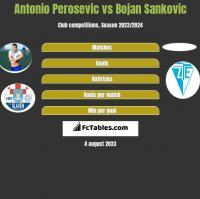 Antonio Perosevic vs Bojan Sankovic h2h player stats