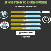 Antonio Perosevic vs Daniel Gazdag h2h player stats