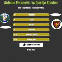 Antonio Perosevic vs Djordje Kamber h2h player stats