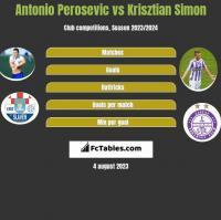 Antonio Perosevic vs Krisztian Simon h2h player stats