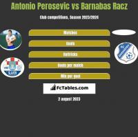 Antonio Perosevic vs Barnabas Racz h2h player stats