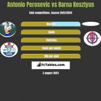 Antonio Perosevic vs Barna Kesztyus h2h player stats