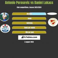 Antonio Perosevic vs Daniel Lukacs h2h player stats