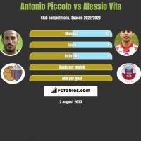 Antonio Piccolo vs Alessio Vita h2h player stats