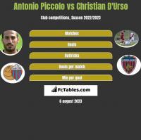 Antonio Piccolo vs Christian D'Urso h2h player stats