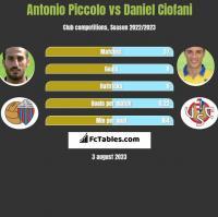 Antonio Piccolo vs Daniel Ciofani h2h player stats