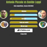 Antonio Piccolo vs Davide Luppi h2h player stats
