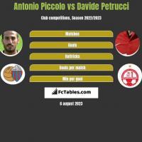 Antonio Piccolo vs Davide Petrucci h2h player stats