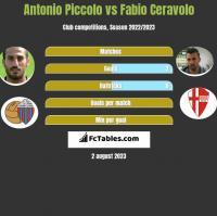 Antonio Piccolo vs Fabio Ceravolo h2h player stats