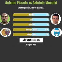 Antonio Piccolo vs Gabriele Moncini h2h player stats