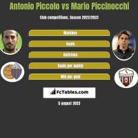 Antonio Piccolo vs Mario Piccinocchi h2h player stats