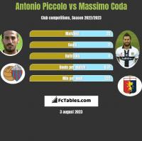 Antonio Piccolo vs Massimo Coda h2h player stats