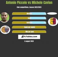 Antonio Piccolo vs Michele Cavion h2h player stats