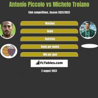 Antonio Piccolo vs Michele Troiano h2h player stats