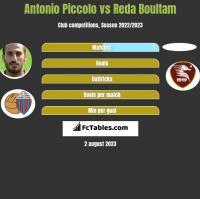 Antonio Piccolo vs Reda Boultam h2h player stats