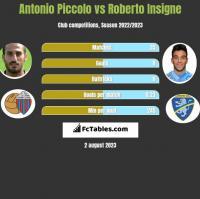 Antonio Piccolo vs Roberto Insigne h2h player stats