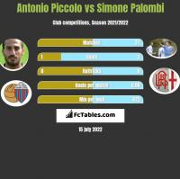 Antonio Piccolo vs Simone Palombi h2h player stats