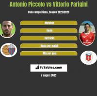 Antonio Piccolo vs Vittorio Parigini h2h player stats
